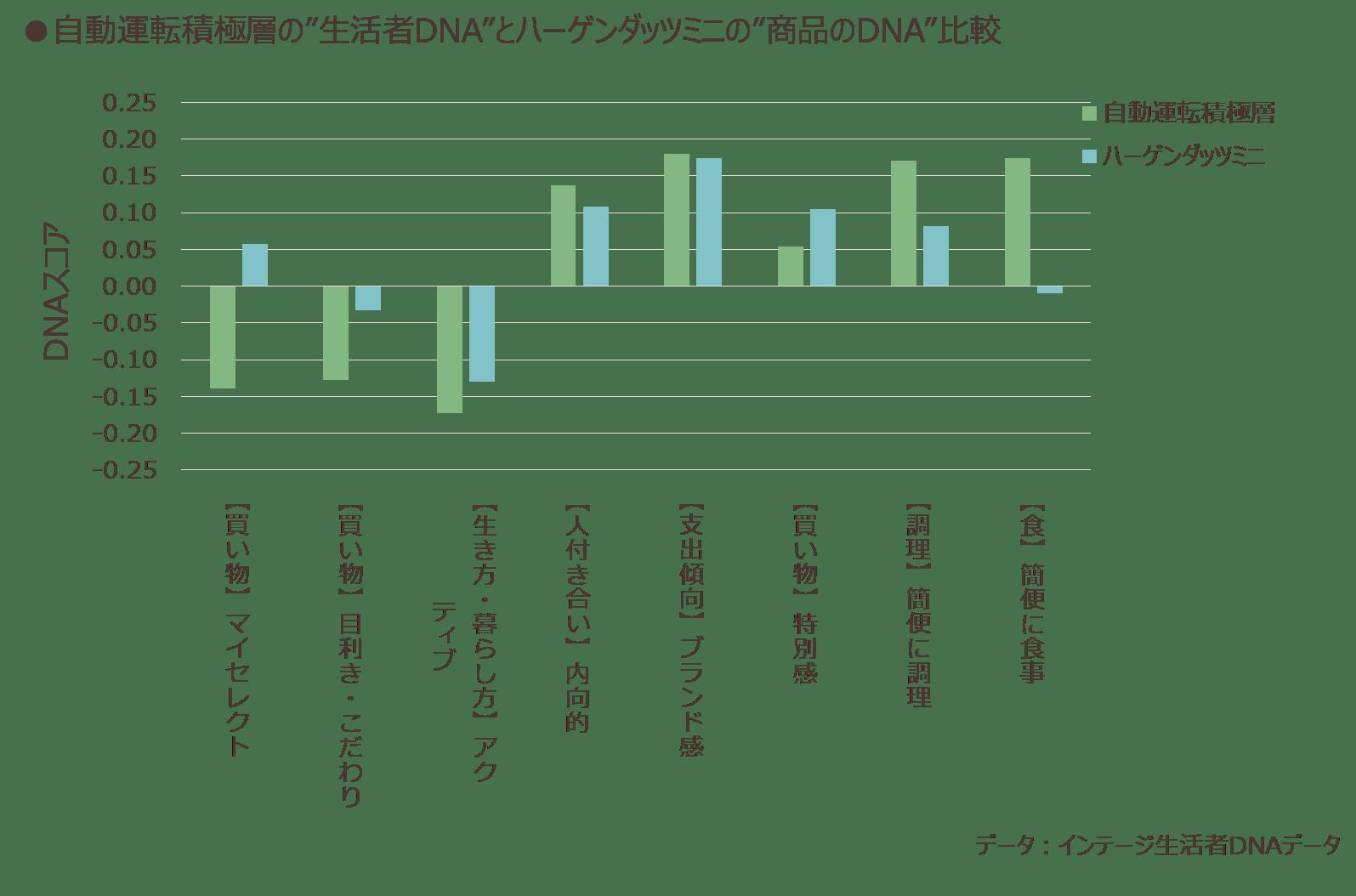 """自動運転積極層の""""生活者のDNA"""" と、ハーゲンダッツミニの""""商品のDNA""""比較"""