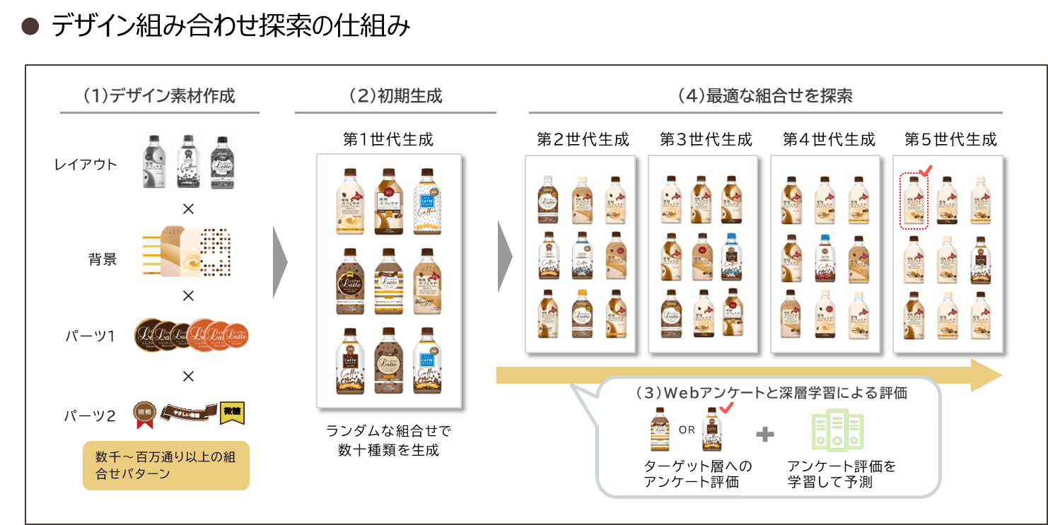 デザイン組み合わせ探索の仕組みイメージ図