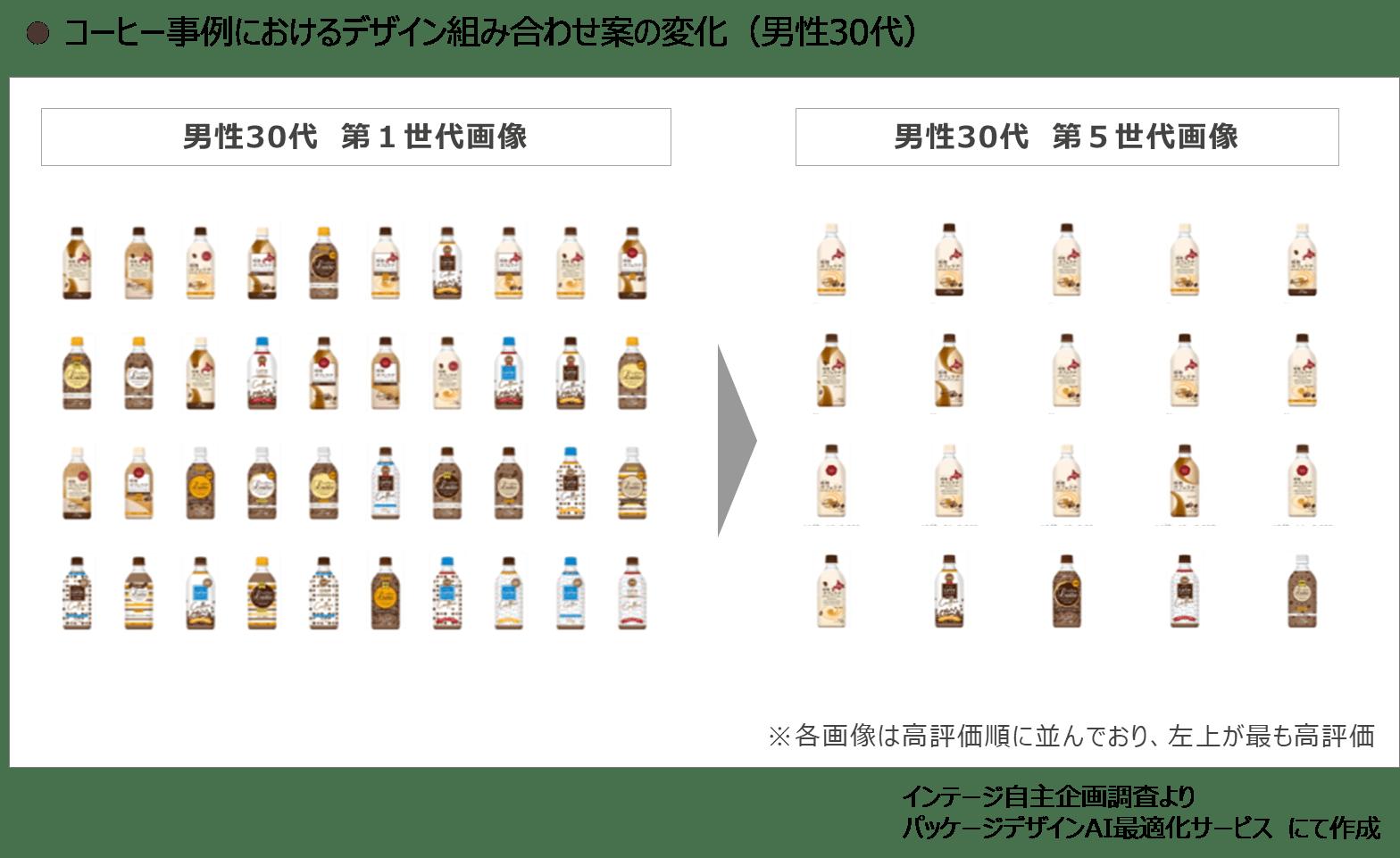 コーヒー事例におけるデザイン組み合わせ案の変化(男性30代)イメージ図