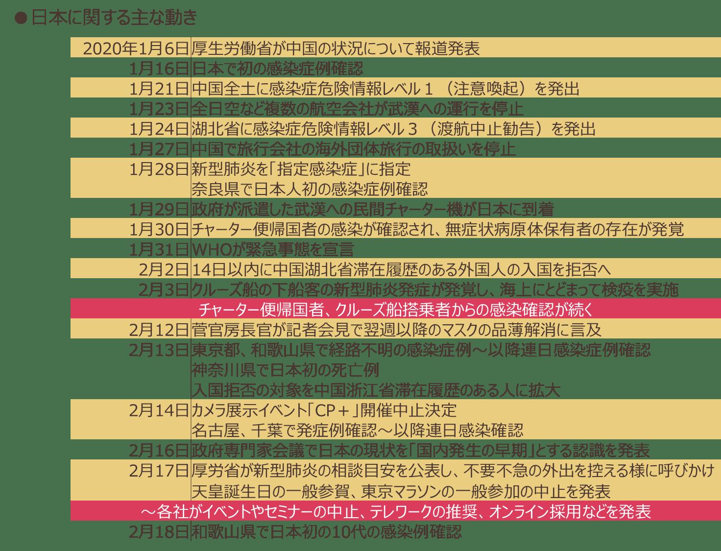 日本に関する主な動き