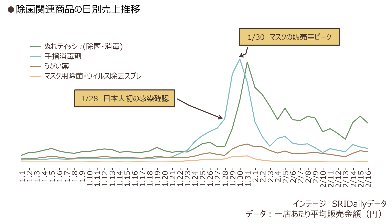 除菌関連商品の日別売上推移