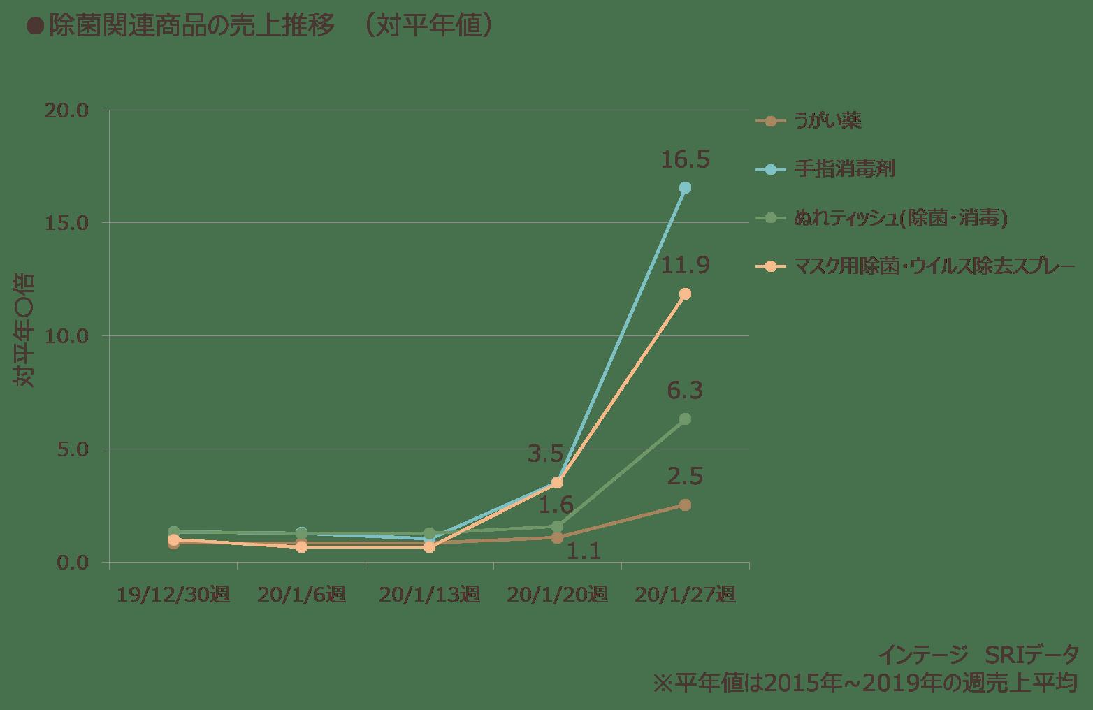 除菌関連商品の売上推移(対平年値)