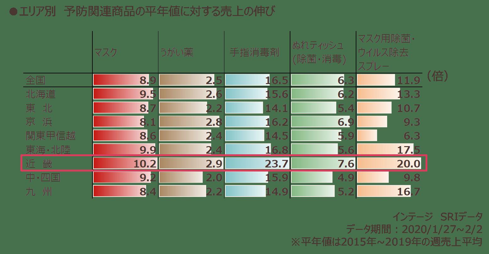 エリア別 予防関連商品の平年値に対する売上の伸び