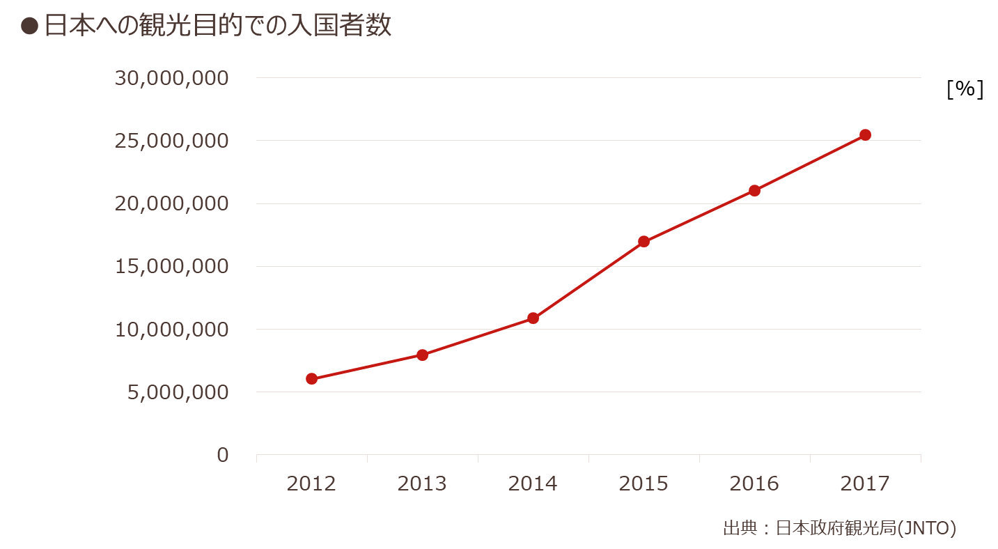 日本への観光目的での入国者数