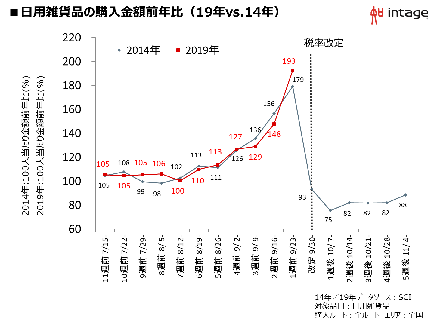 日用雑貨品の購入金額前年比(19年vs.14年)