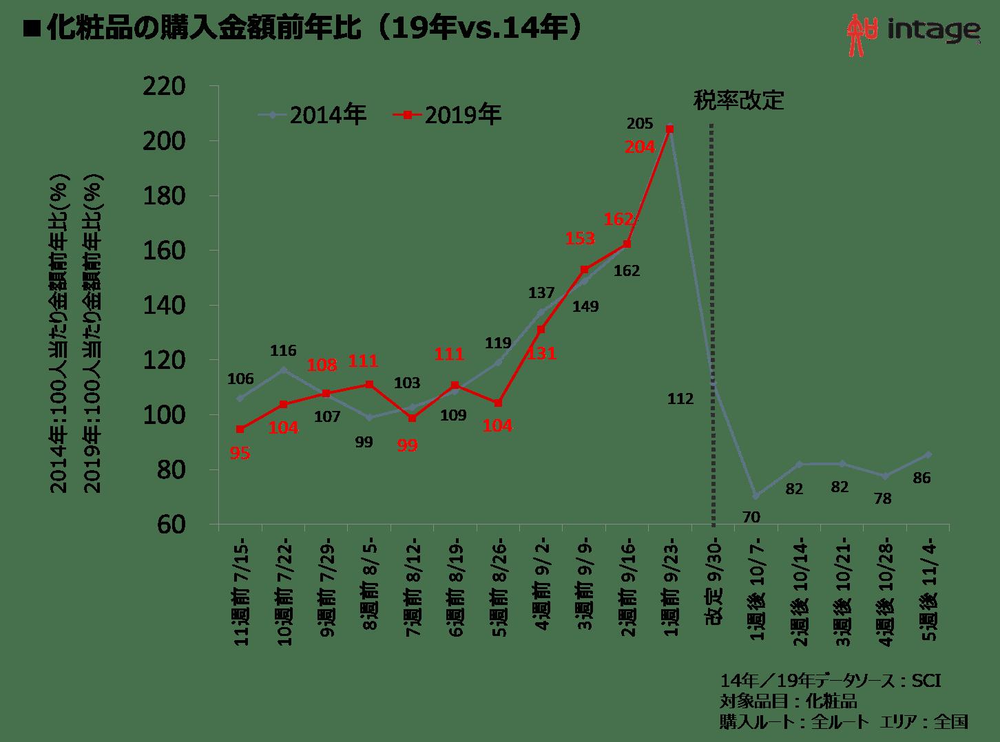 化粧品の購入金額前年比(19年vs.14年)