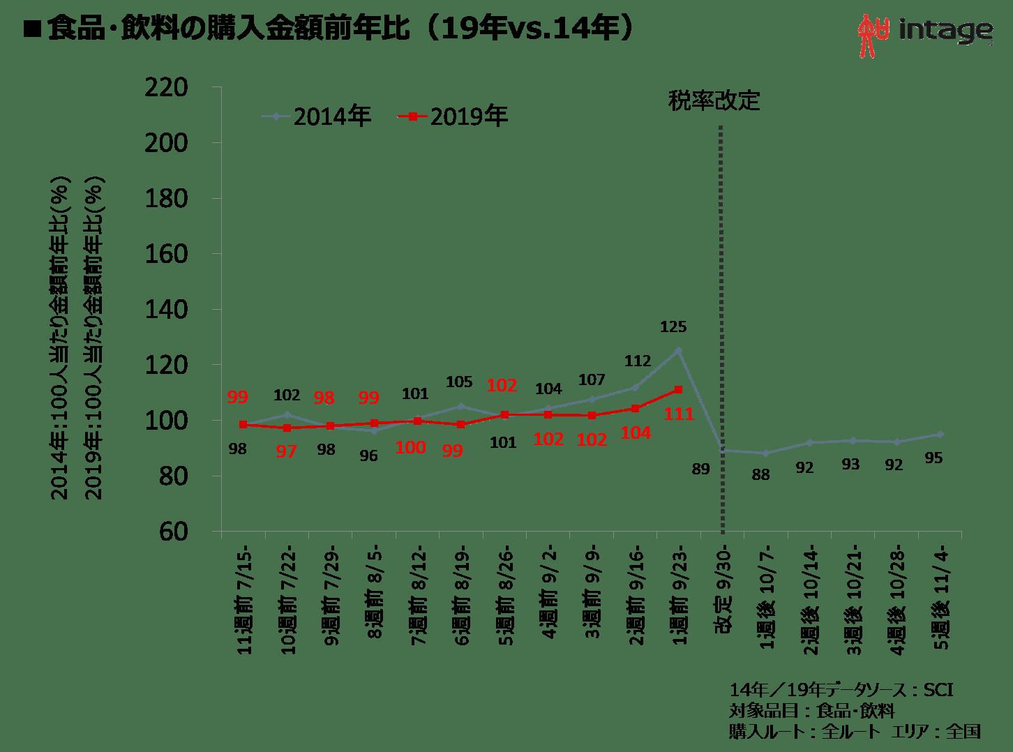 食品・飲料の購入金額前年比(19年vs.14年)