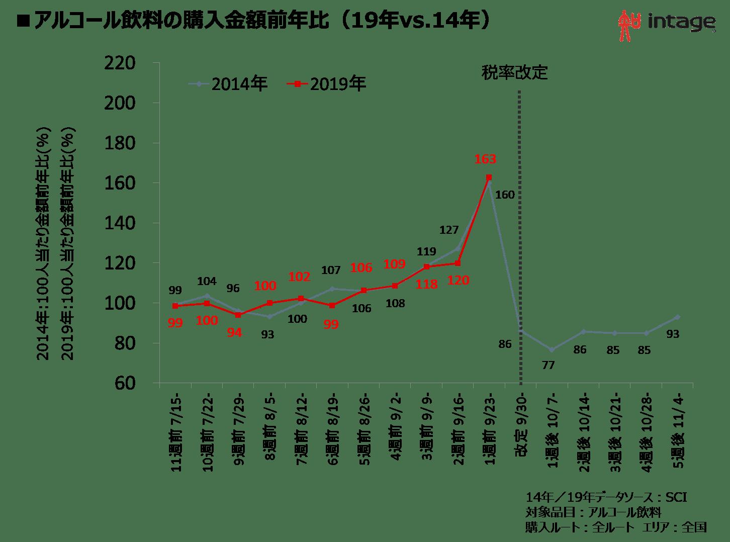 アルコール飲料の購入金額前年比(19年vs.14年)