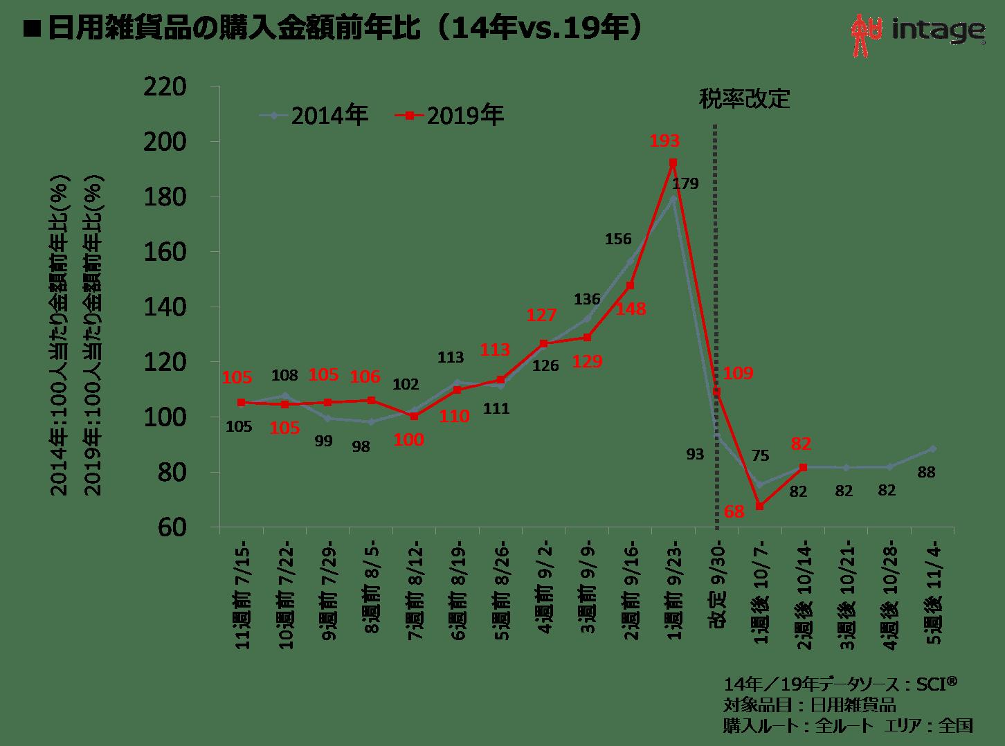 日用雑貨品の購入金額前年比(14年vs.19年)