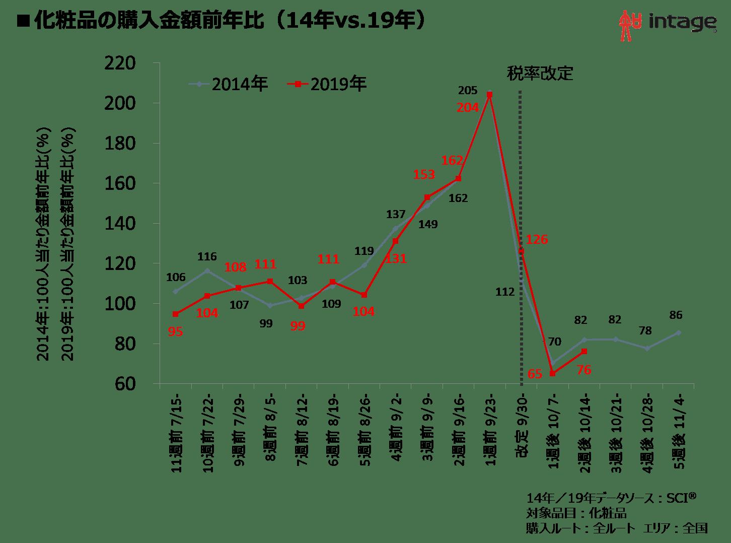 化粧品の購入金額前年比(14年vs.19年)