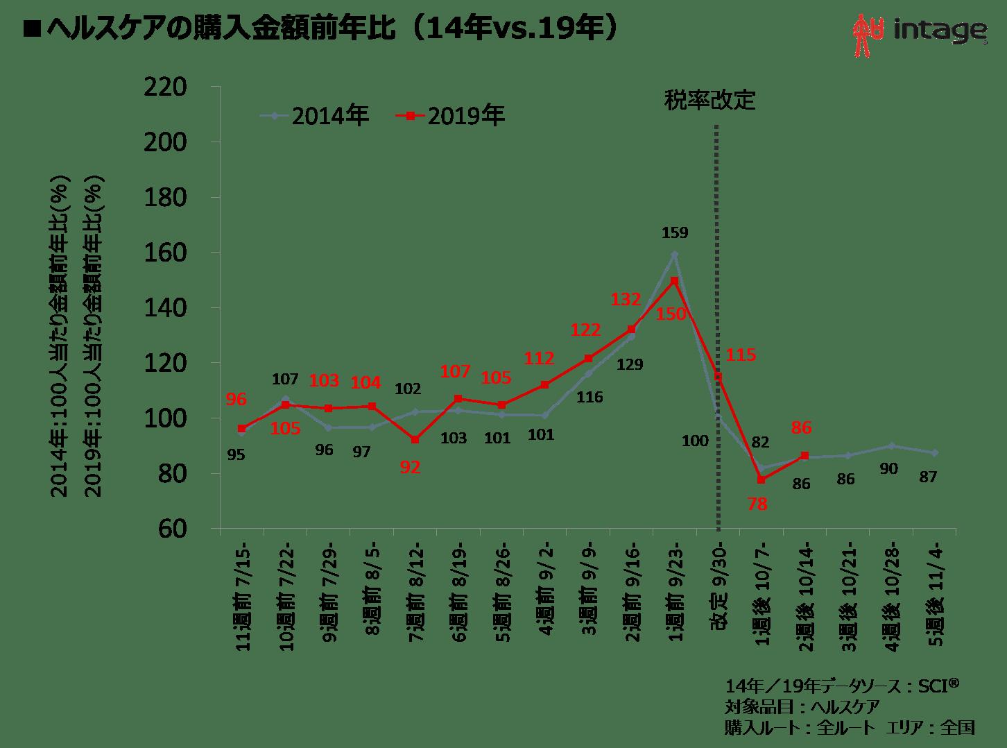 ヘルスケアの購入金額前年比(14年vs.19年)