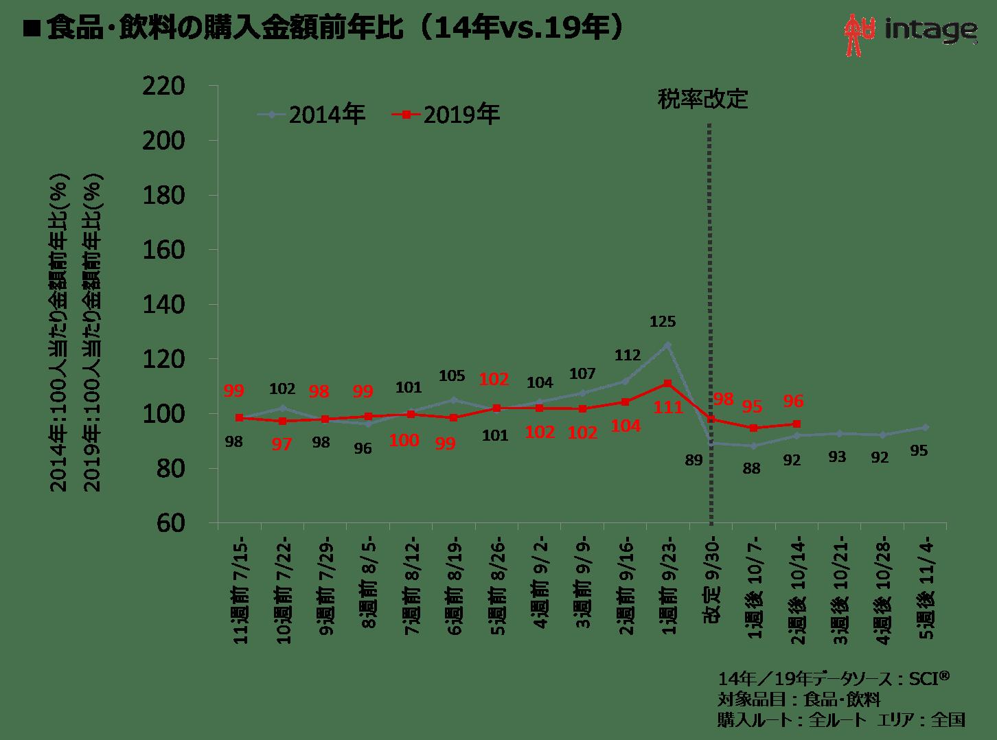 食品・飲料の購入金額前年比(14年vs.19年)
