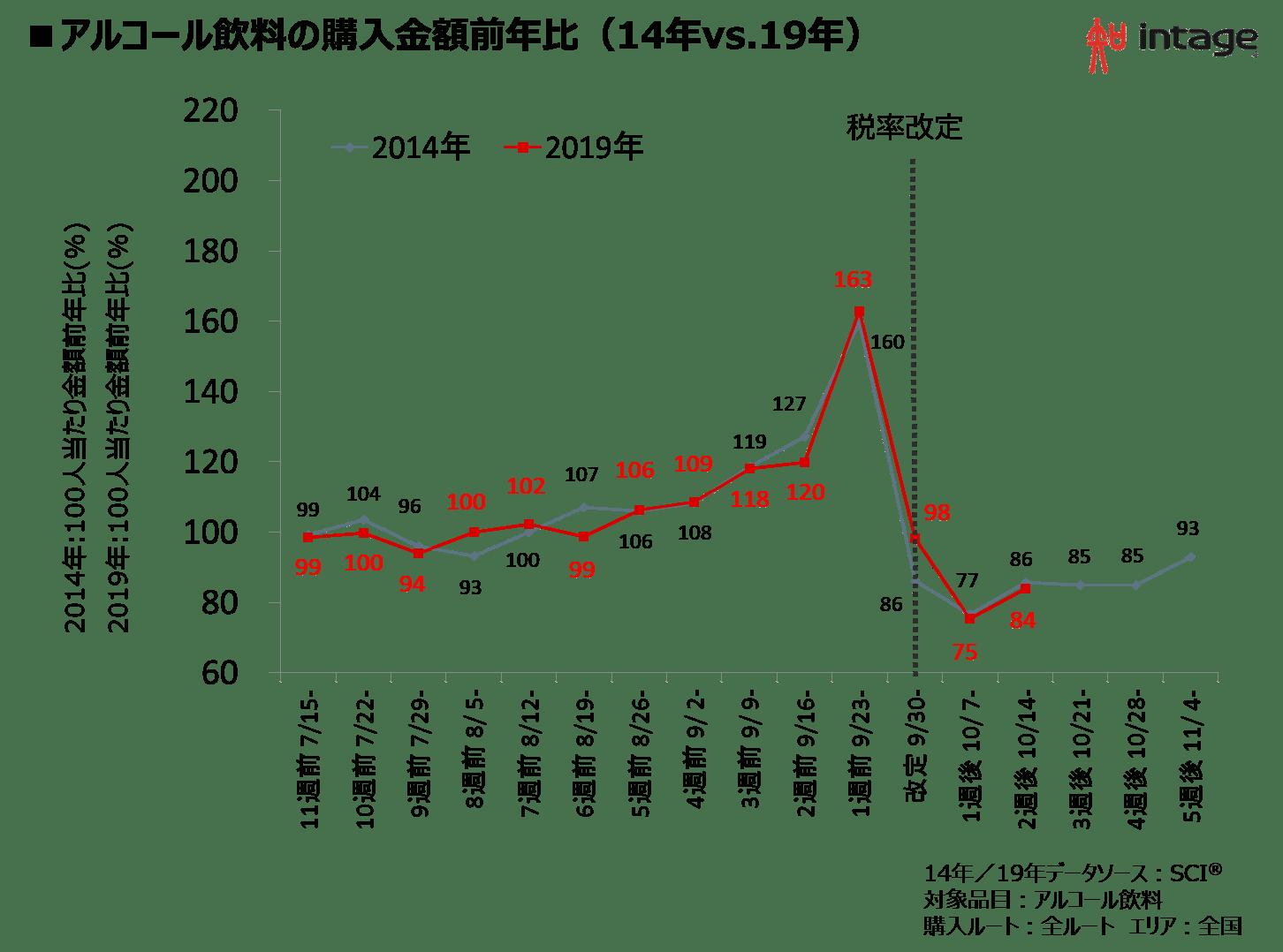 アルコール飲料の購入金額前年比(14年vs.19年)