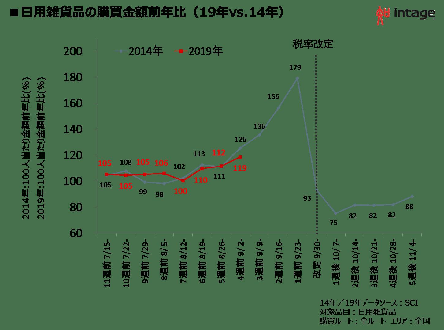 日用雑貨品の購買金額前年比(19年vs.14年)