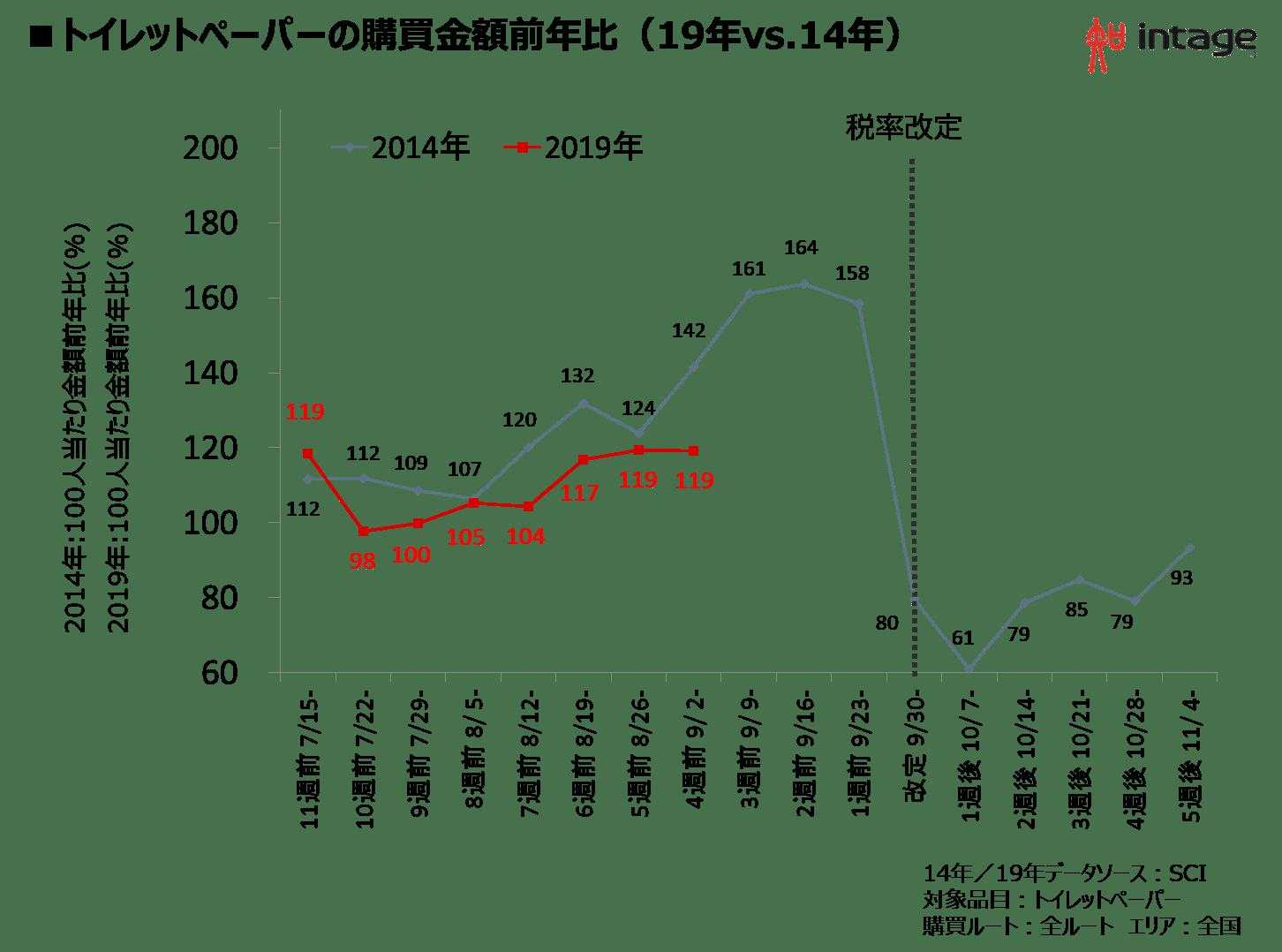 トイレットペーパーの購買金額前年比(19年vs.14年)