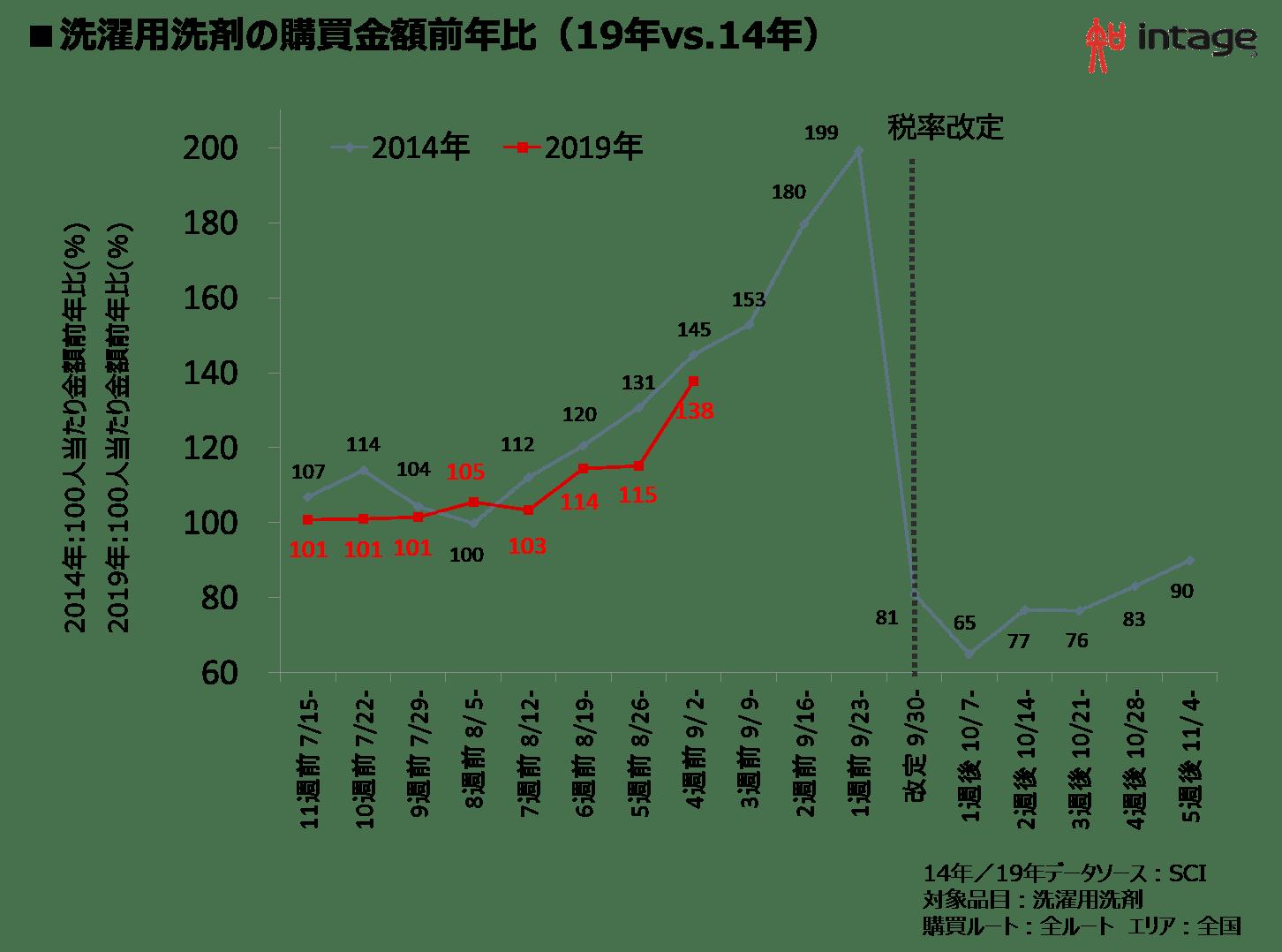 洗濯用洗剤の購買金額前年比(19年vs.14年)