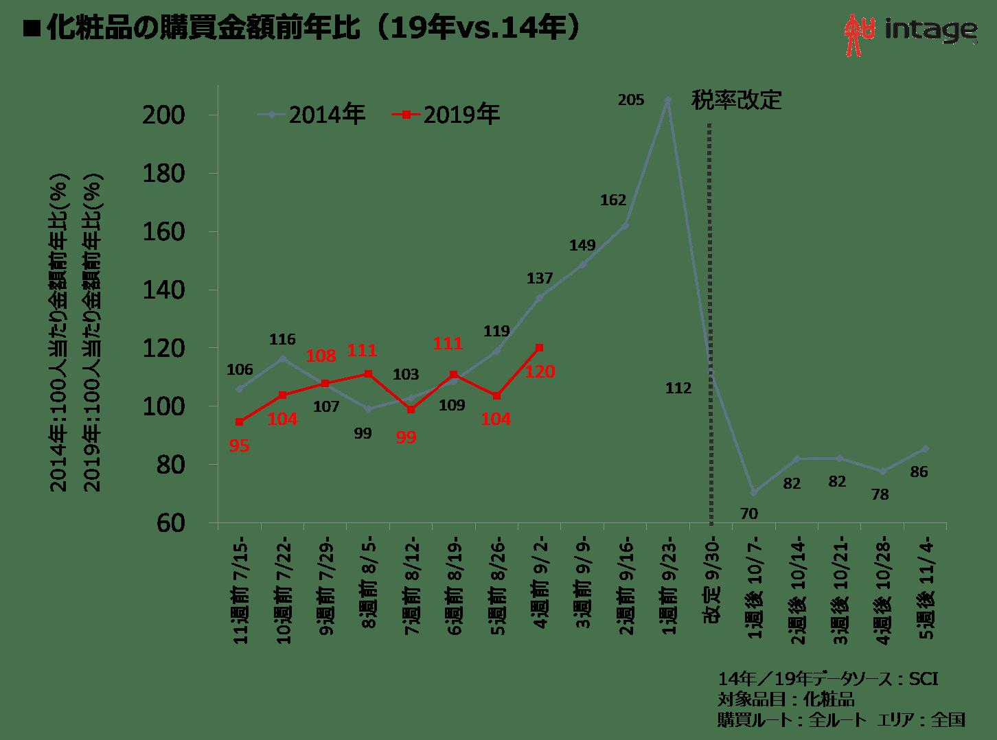 化粧品の購買金額前年比(19年vs.14年)