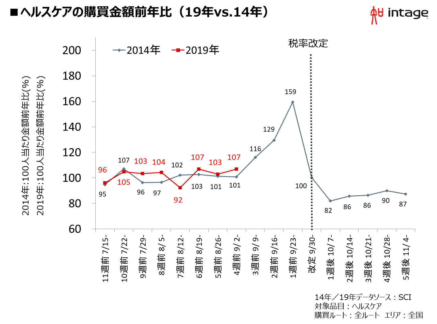 ヘルスケアの購買金額前年比(19年vs.14年)